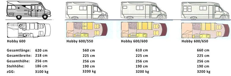 Hobby 600 - Ein Wohnmobil ist Kult - Der Hobby 600 im Überblick